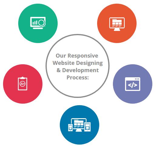 Responsive Website Designing Company Ireland
