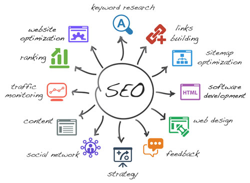 Professional Search Engine Optimization Services Ireland